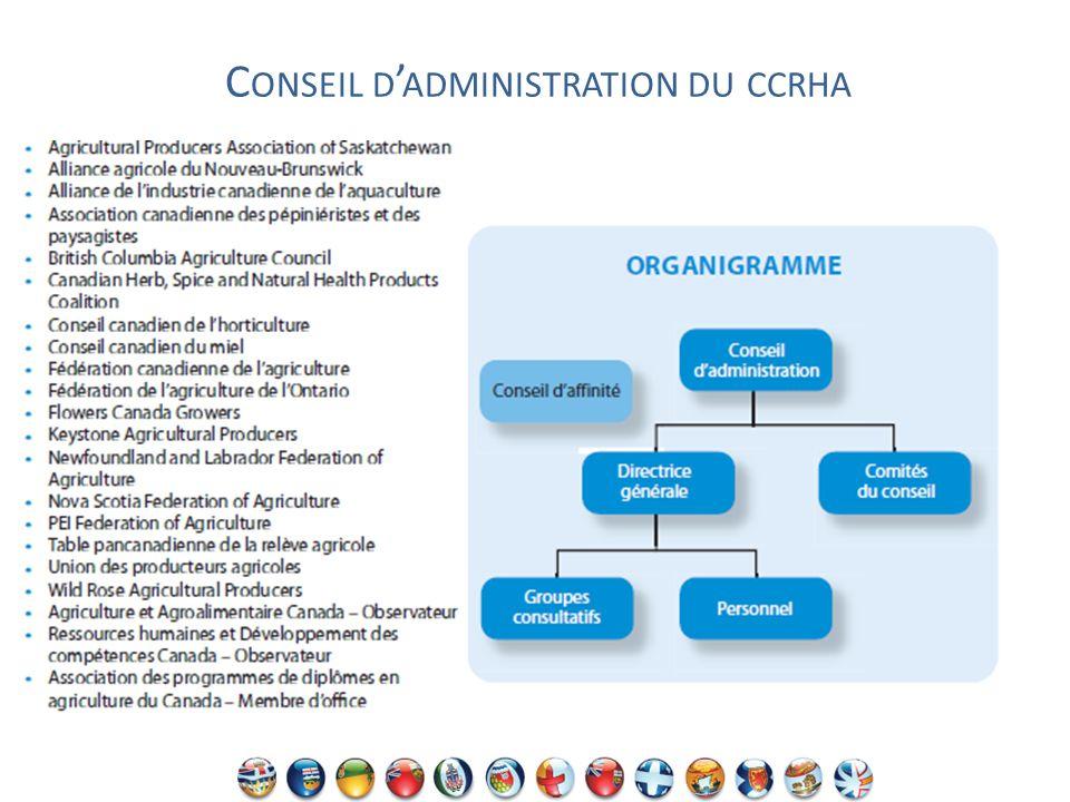C ONSEIL D ADMINISTRATION DU CCRHA