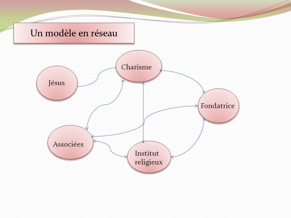 Un modèle en réseau Jésus Charisme Fondatrice Institut religieux Associées
