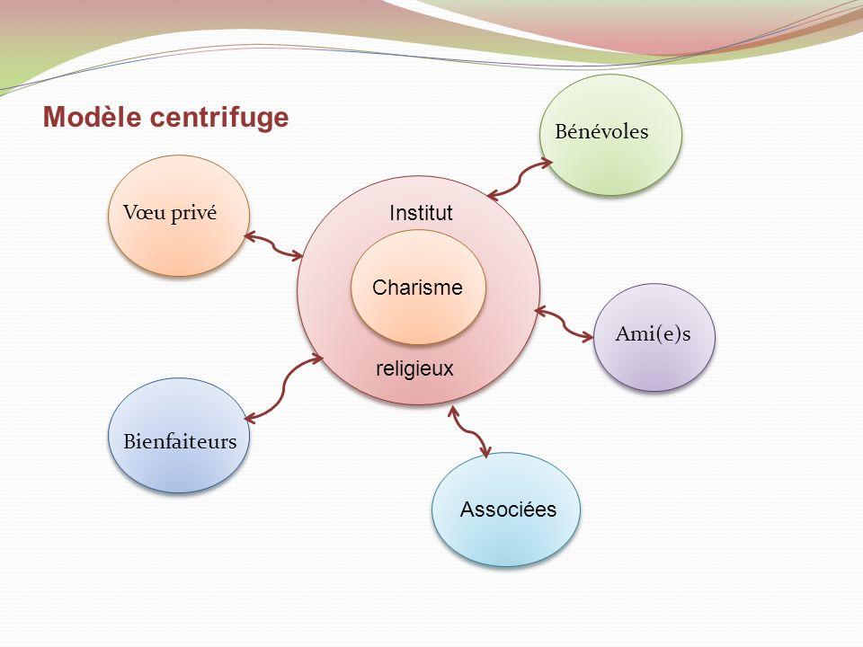 Modèle centrifuge Charisme Institut religieux Associées Ami(e)s Bénévoles Vœu privé Bienfaiteurs