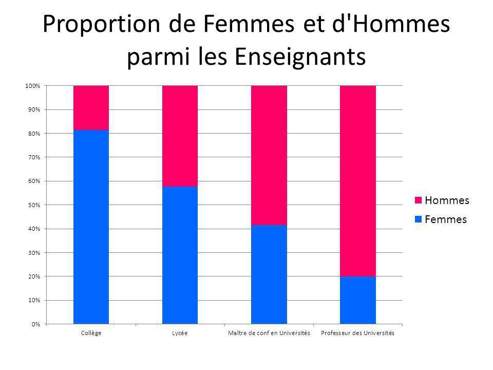 Proportion de Femmes et d'Hommes parmi les Enseignants
