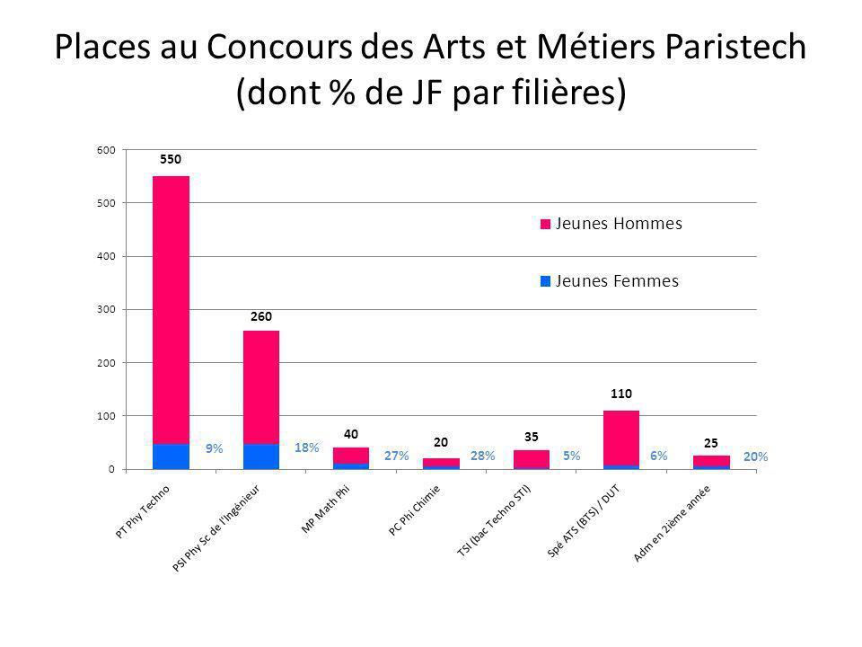Situation & Activités des Jeunes Actifs diplômés des Arts (en Avril) Situation Activités