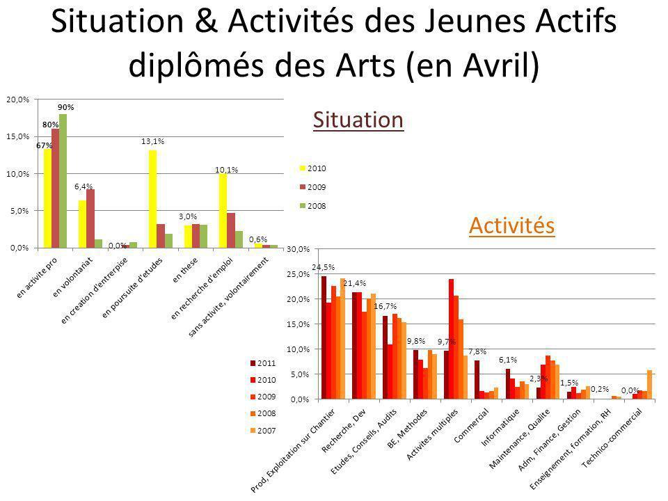 Activités des Jeunes Actifs diplomés des Arts