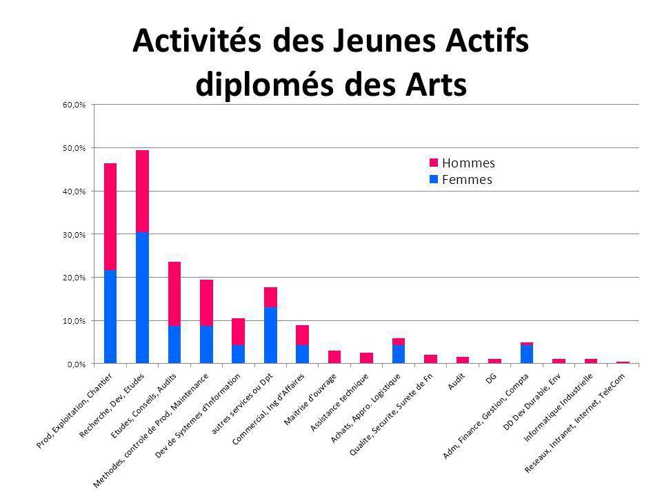 Lieu de travail lors du premier emploi Localisation des Entreprises qui débauchent des Ingénieurs diplomés en France