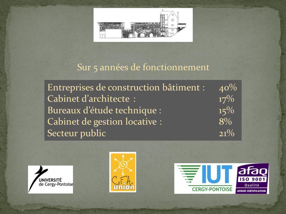 Entreprises de construction bâtiment : 40% Cabinet darchitecte:17% Bureaux détude technique :15% Cabinet de gestion locative :8% Secteur public 21% Sur 5 années de fonctionnement