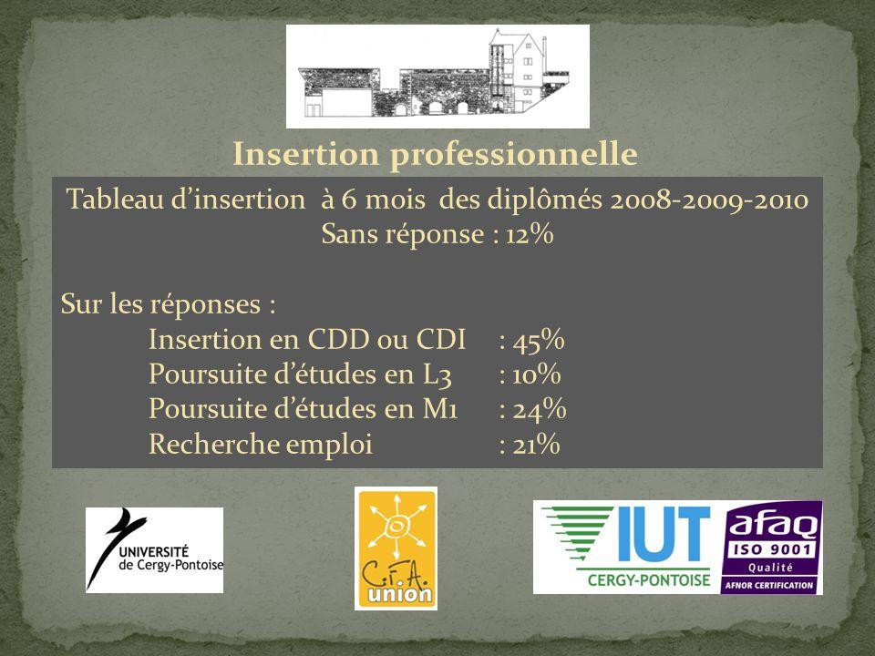Insertion professionnelle Tableau dinsertion à 6 mois des diplômés 2008-2009-2010 Sans réponse : 12% Sur les réponses : Insertion en CDD ou CDI : 45% Poursuite détudes en L3: 10% Poursuite détudes en M1: 24% Recherche emploi: 21%