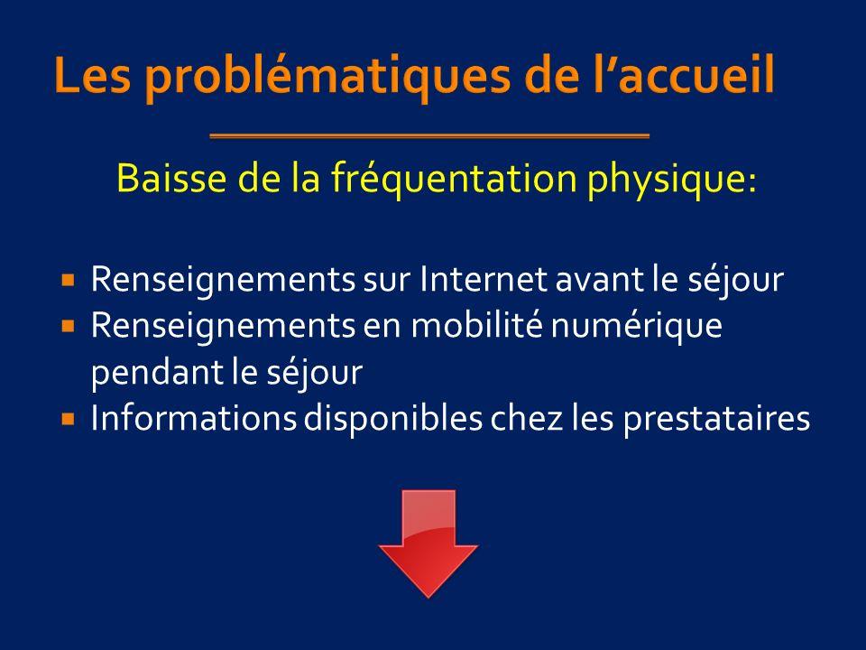 Baisse de la fréquentation physique: Renseignements sur Internet avant le séjour Renseignements en mobilité numérique pendant le séjour Informations disponibles chez les prestataires