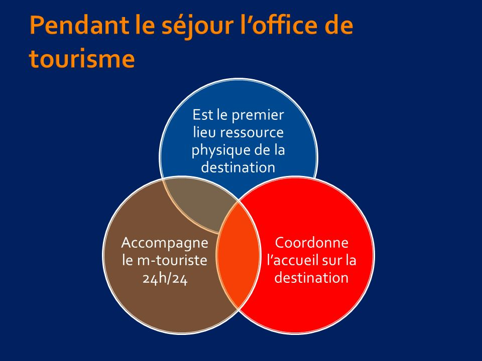 Est le premier lieu ressource physique de la destination Coordonne laccueil sur la destination Accompagne le m-touriste 24h/24