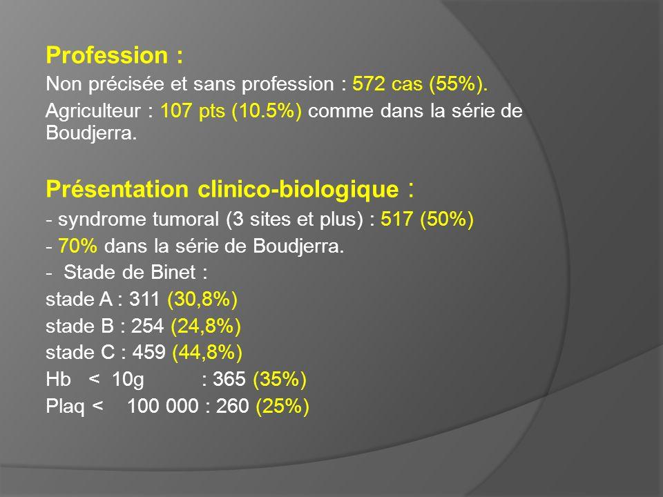 Profession : Non précisée et sans profession : 572 cas (55%). Agriculteur : 107 pts (10.5%) comme dans la série de Boudjerra. Présentation clinico-bio