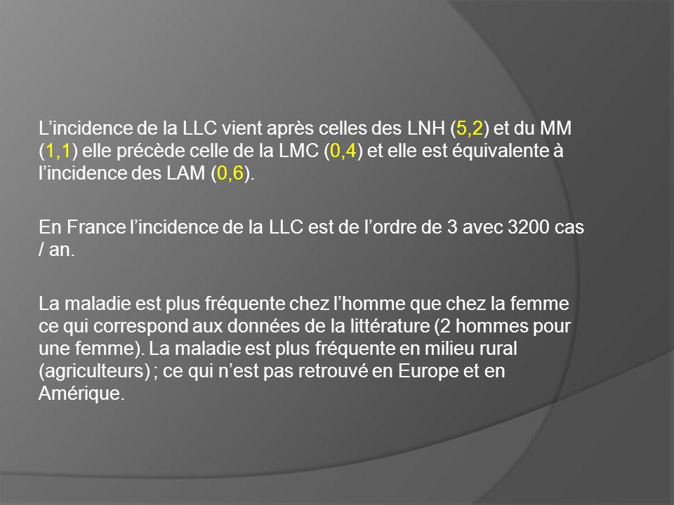 Lincidence de la LLC vient après celles des LNH (5,2) et du MM (1,1) elle précède celle de la LMC (0,4) et elle est équivalente à lincidence des LAM (