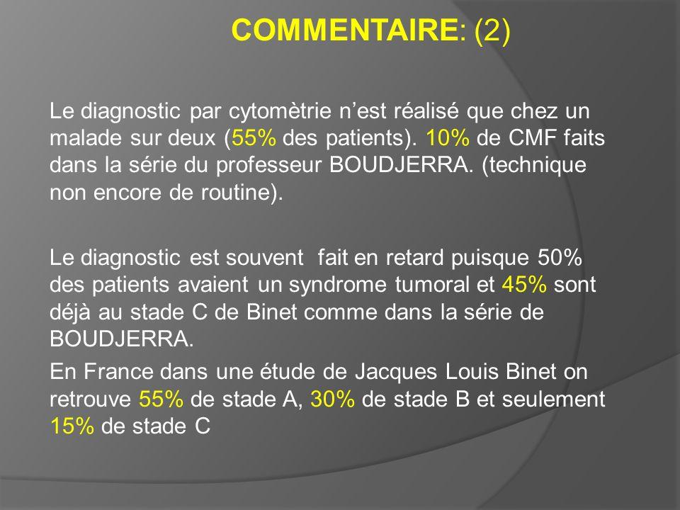 COMMENTAIRE: (2) Le diagnostic par cytomètrie nest réalisé que chez un malade sur deux (55% des patients). 10% de CMF faits dans la série du professeu