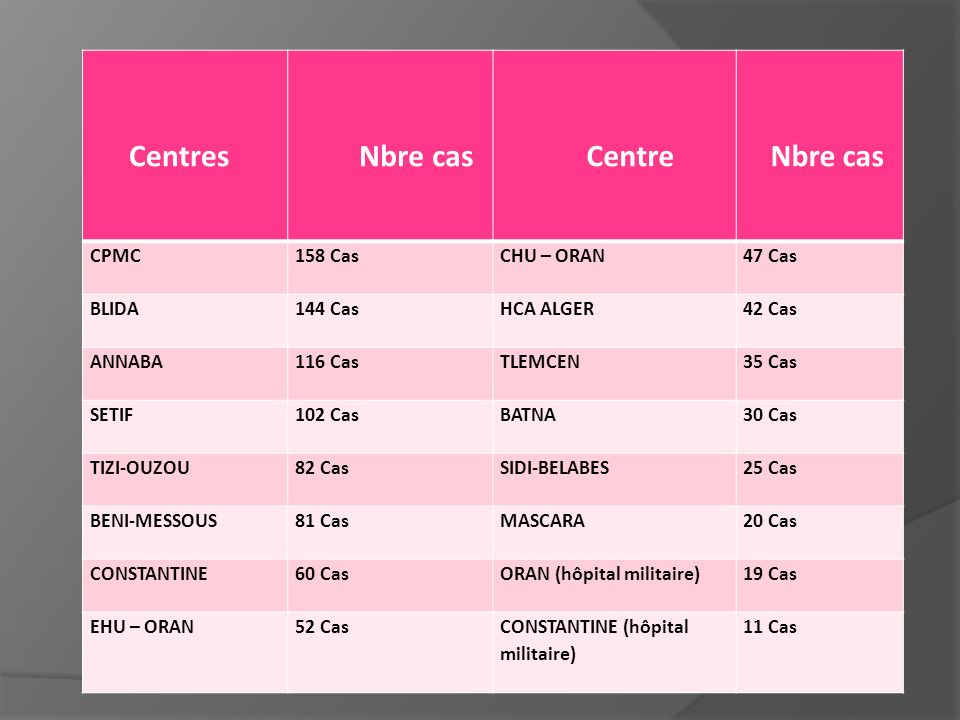 Centres Nbre cas Centre Nbre cas CPMC158 CasCHU – ORAN47 Cas BLIDA144 CasHCA ALGER42 Cas ANNABA116 CasTLEMCEN35 Cas SETIF102 CasBATNA30 Cas TIZI-OUZOU