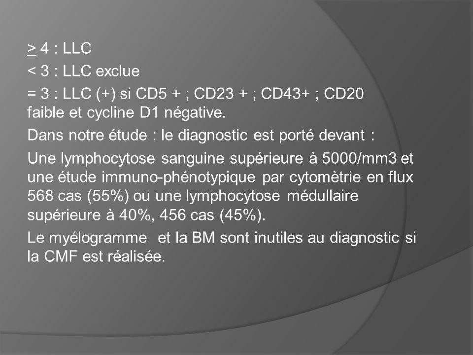> 4 : LLC < 3 : LLC exclue = 3 : LLC (+) si CD5 + ; CD23 + ; CD43+ ; CD20 faible et cycline D1 négative. Dans notre étude : le diagnostic est porté de