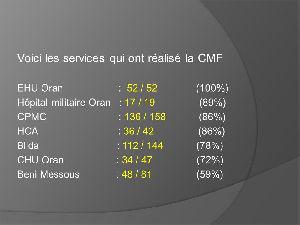 Voici les services qui ont réalisé la CMF EHU Oran : 52 / 52 (100%) Hôpital militaire Oran : 17 / 19 (89%) CPMC : 136 / 158 (86%) HCA : 36 / 42 (86%)