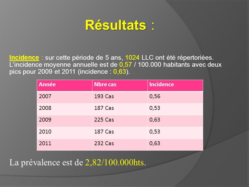 Résultats : Incidence : sur cette période de 5 ans, 1024 LLC ont été répertoriées. Lincidence moyenne annuelle est de 0,57 / 100.000 habitants avec de