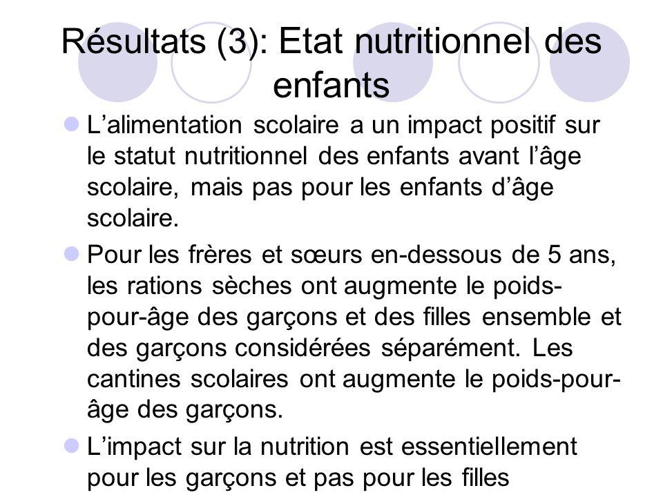 Résultats (3): Etat nutritionnel des enfants Lalimentation scolaire a un impact positif sur le statut nutritionnel des enfants avant lâge scolaire, ma