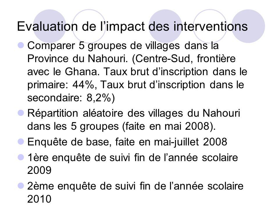 Evaluation de limpact des interventions Comparer 5 groupes de villages dans la Province du Nahouri. (Centre-Sud, frontière avec le Ghana. Taux brut di