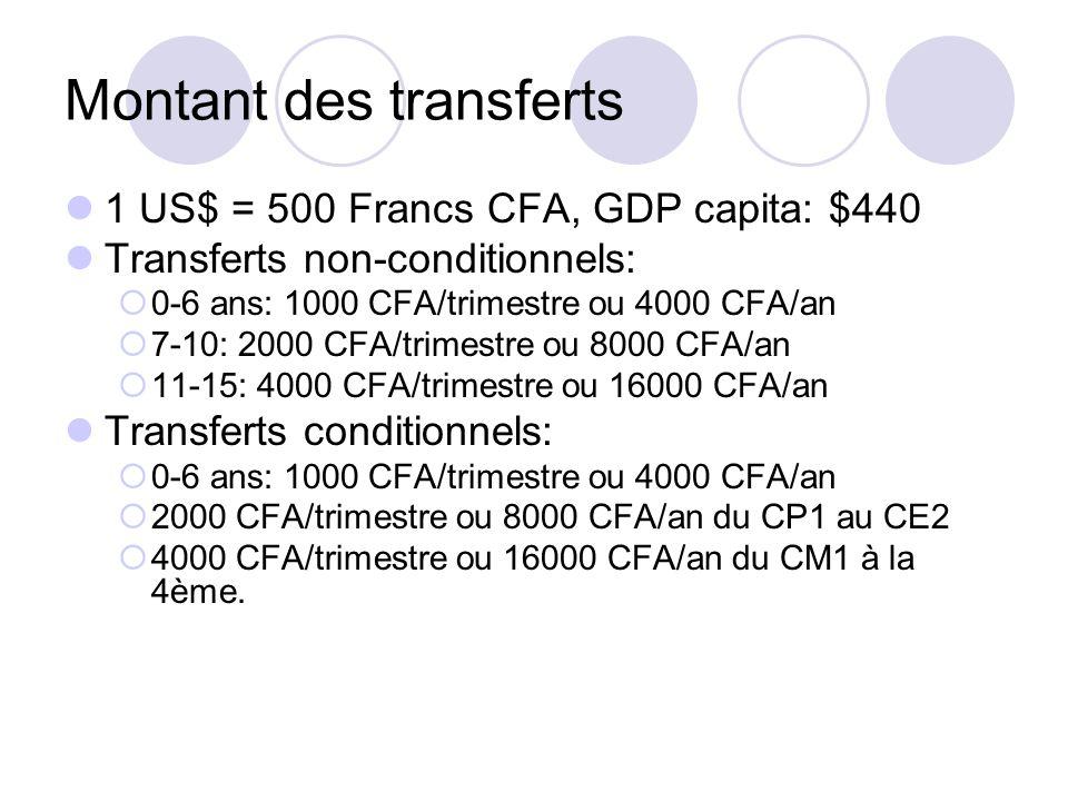 Montant des transferts 1 US$ = 500 Francs CFA, GDP capita: $440 Transferts non-conditionnels: 0-6 ans: 1000 CFA/trimestre ou 4000 CFA/an 7-10: 2000 CF