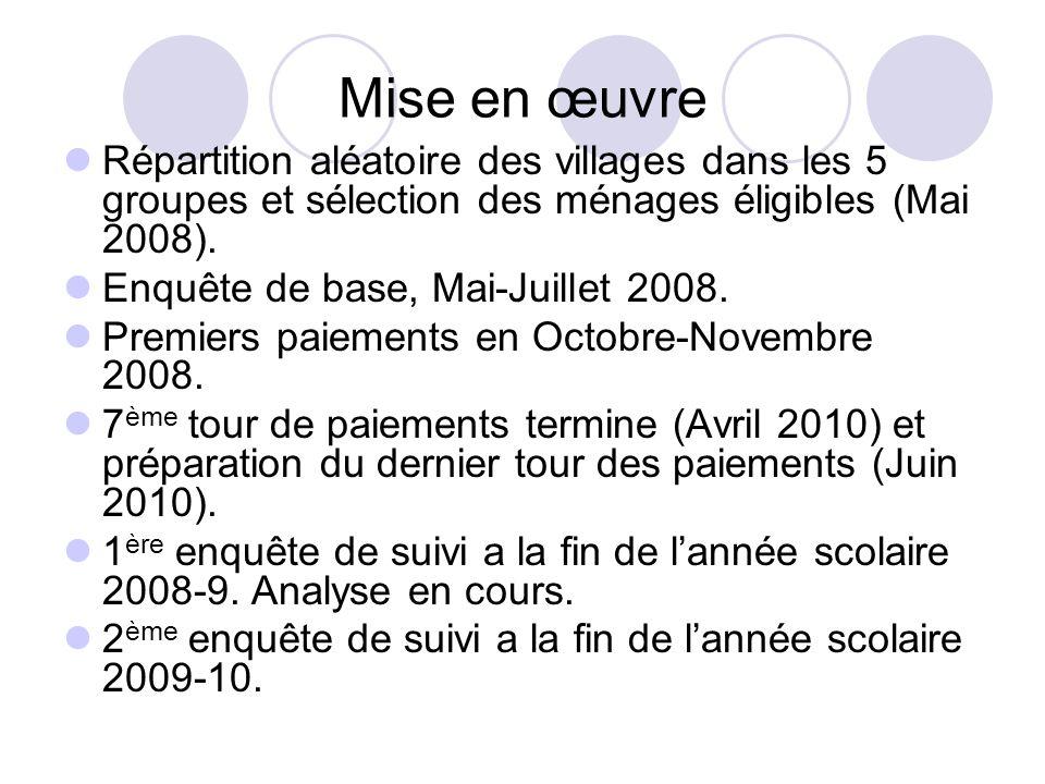 Mise en œuvre Répartition aléatoire des villages dans les 5 groupes et sélection des ménages éligibles (Mai 2008). Enquête de base, Mai-Juillet 2008.