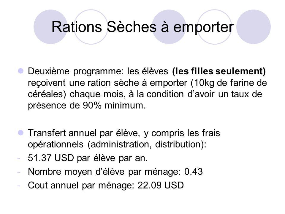 Rations Sèches à emporter Deuxième programme: les élèves (les filles seulement) reçoivent une ration sèche à emporter (10kg de farine de céréales) cha