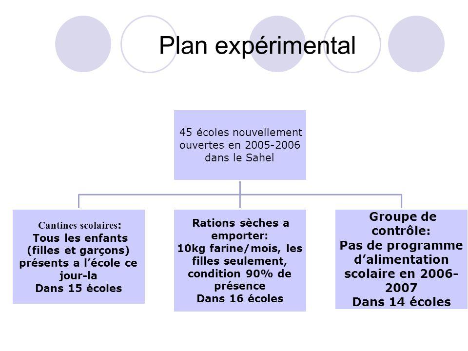 Plan expérimental 45 écoles nouvellement ouvertes en 2005-2006 dans le Sahel Cantines scolaires : Tous les enfants (filles et garçons) présents a léco
