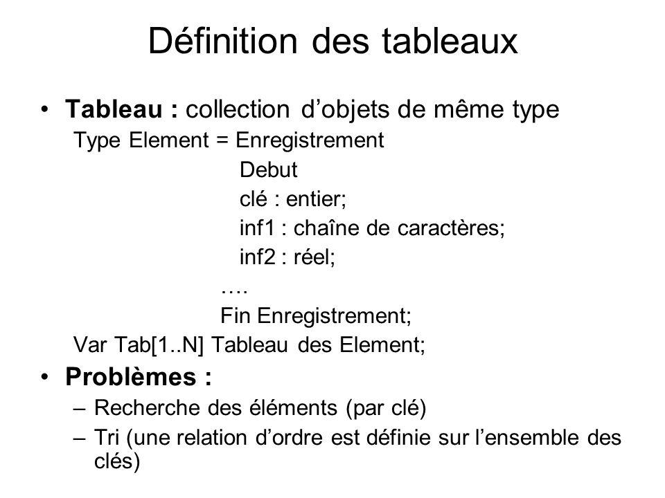 Définition des tableaux Tableau : collection dobjets de même type Type Element = Enregistrement Debut clé : entier; inf1 : chaîne de caractères; inf2