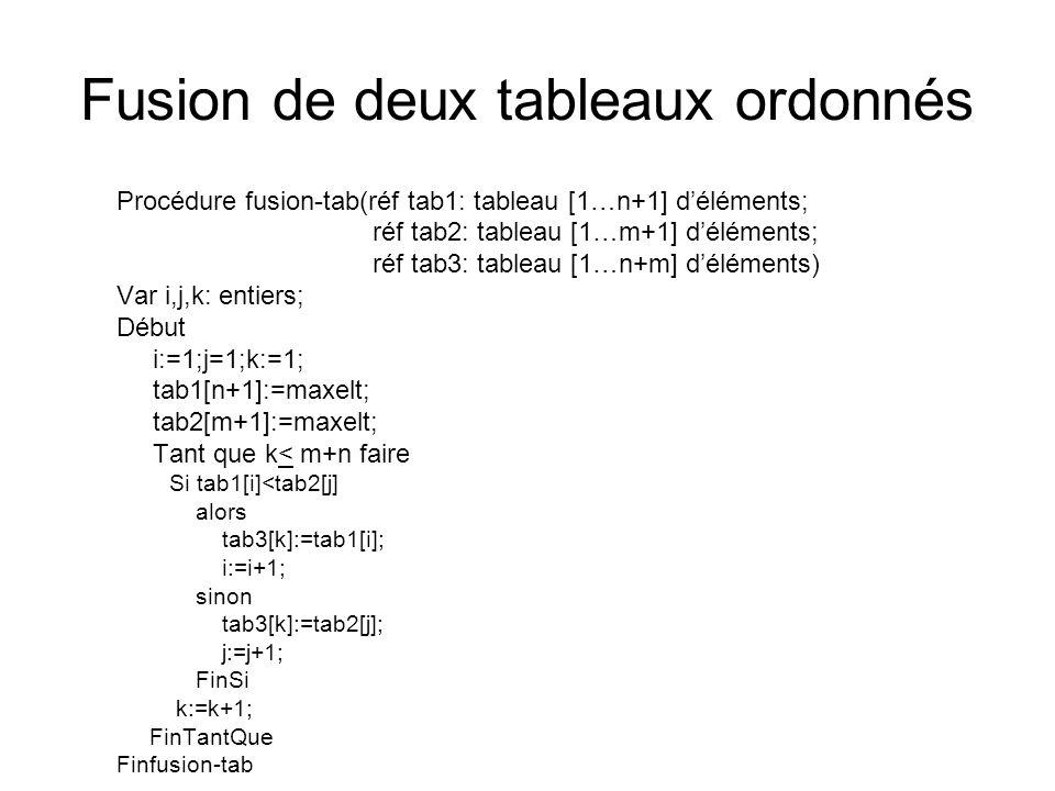 Fusion de deux tableaux ordonnés Procédure fusion-tab(réf tab1: tableau [1…n+1] déléments; réf tab2: tableau [1…m+1] déléments; réf tab3: tableau [1…n