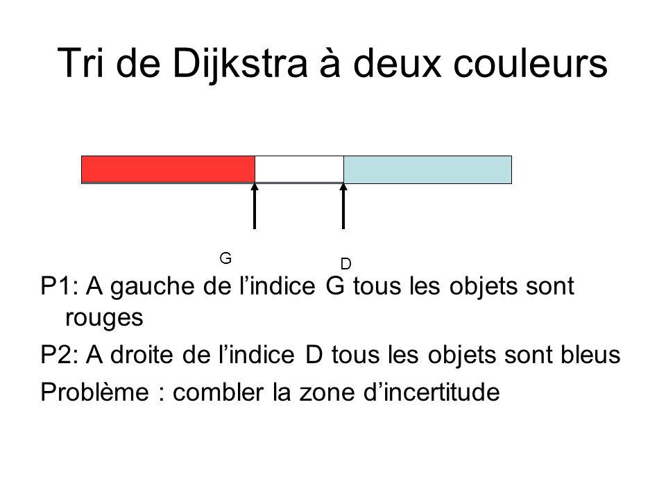 Tri de Dijkstra à deux couleurs P1: A gauche de lindice G tous les objets sont rouges P2: A droite de lindice D tous les objets sont bleus Problème :