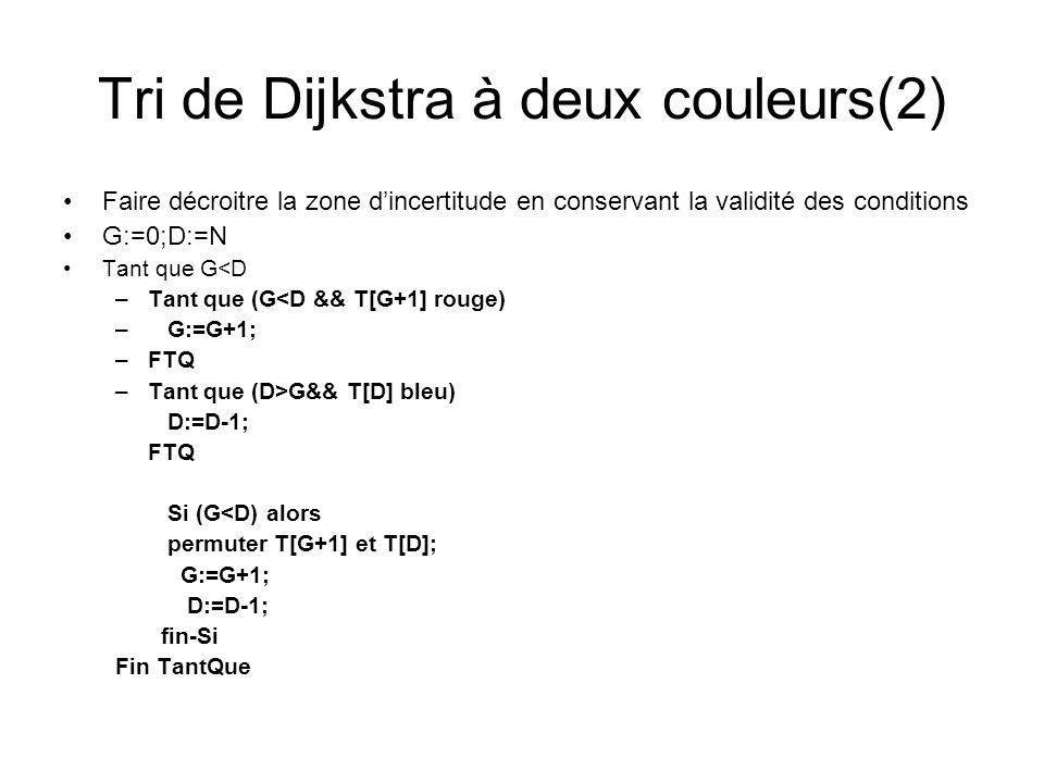 Tri de Dijkstra à deux couleurs(2) Faire décroitre la zone dincertitude en conservant la validité des conditions G:=0;D:=N Tant que G<D –Tant que (G<D