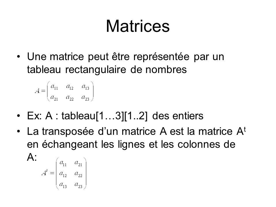 Matrices Une matrice peut être représentée par un tableau rectangulaire de nombres Ex: A : tableau[1…3][1..2] des entiers La transposée dun matrice A