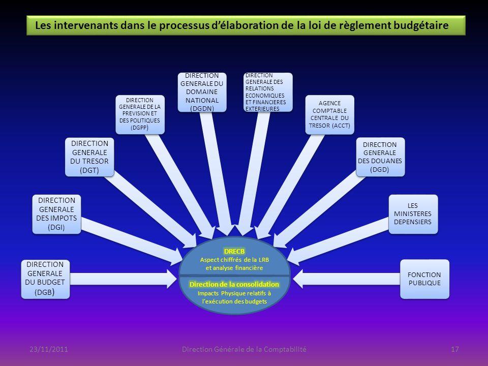 23/11/2011Direction Générale de la Comptabilité Les intervenants dans le processus délaboration de la loi de règlement budgétaire DIRECTION GENERALE D