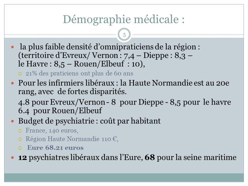 Démographie médicale : la plus faible densité domnipraticiens de la région : (territoire dEvreux/ Vernon : 7,4 – Dieppe : 8,3 – le Havre : 8,5 – Rouen/Elbeuf : 10), 21% des praticiens ont plus de 60 ans Pour les infirmiers libéraux : la Haute Normandie est au 20e rang, avec de fortes disparités.