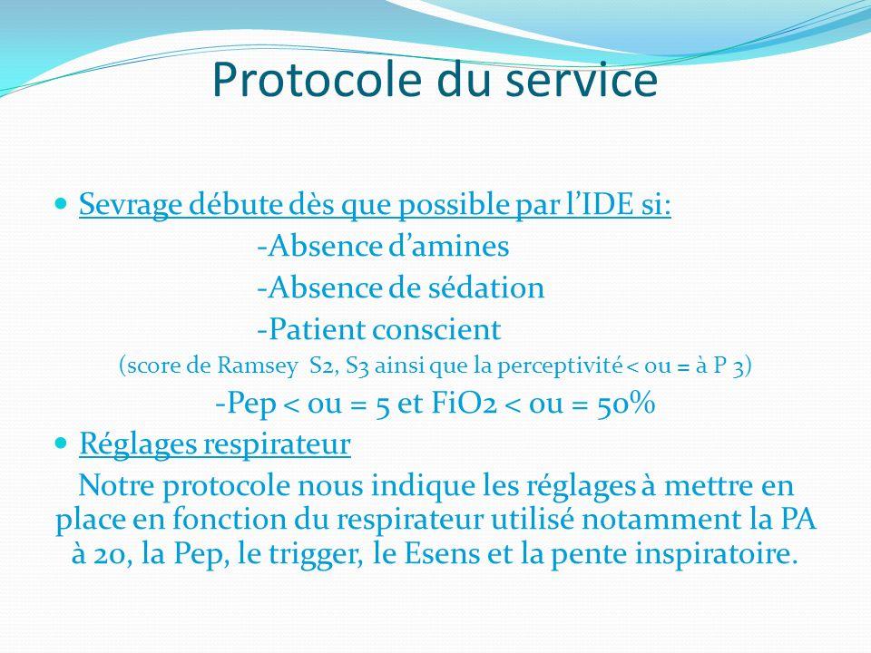 Protocole du service Sevrage débute dès que possible par lIDE si: -Absence damines -Absence de sédation -Patient conscient (score de Ramsey S2, S3 ain
