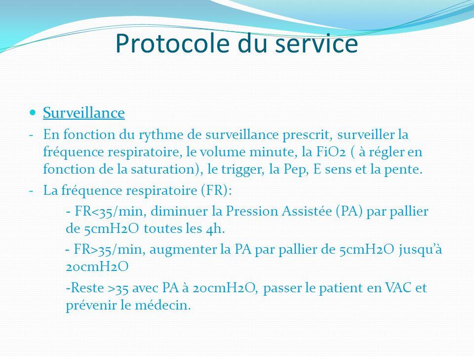 Protocole du service Surveillance - En fonction du rythme de surveillance prescrit, surveiller la fréquence respiratoire, le volume minute, la FiO2 (