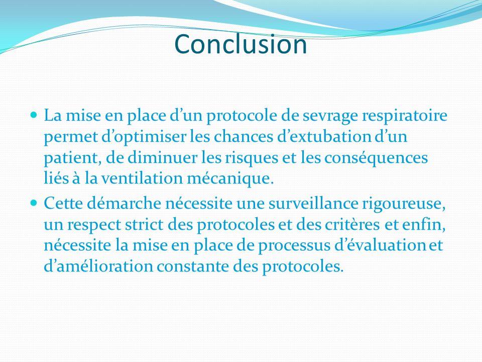 Conclusion La mise en place dun protocole de sevrage respiratoire permet doptimiser les chances dextubation dun patient, de diminuer les risques et le