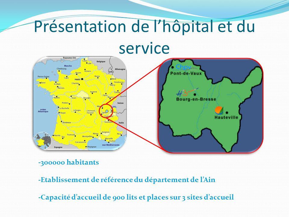 Présentation de lhôpital et du service -300000 habitants -Etablissement de référence du département de lAin -Capacité daccueil de 900 lits et places s