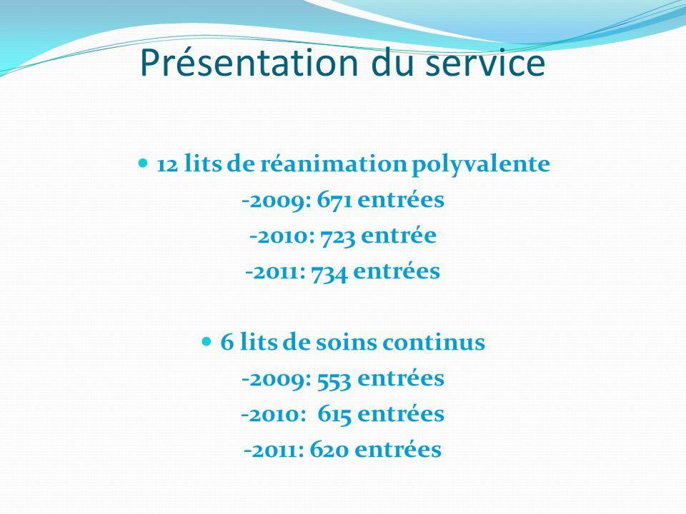 Présentation du service 12 lits de réanimation polyvalente -2009: 671 entrées -2010: 723 entrée -2011: 734 entrées 6 lits de soins continus -2009: 553