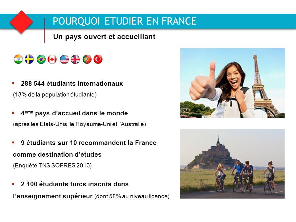 Agence française pour la promotion de lenseignement supérieur, laccueil et la mobilité internationale Un pays ouvert et accueillant POURQUOI ETUDIER EN FRANCE 288 544 étudiants internationaux (13% de la population étudiante) 4 ème pays daccueil dans le monde (après les Etats-Unis, le Royaume-Uni et lAustralie) 9 étudiants sur 10 recommandent la France comme destination détudes (Enquête TNS SOFRES 2013) 2 100 étudiants turcs inscrits dans lenseignement supérieur (dont 58% au niveau licence)