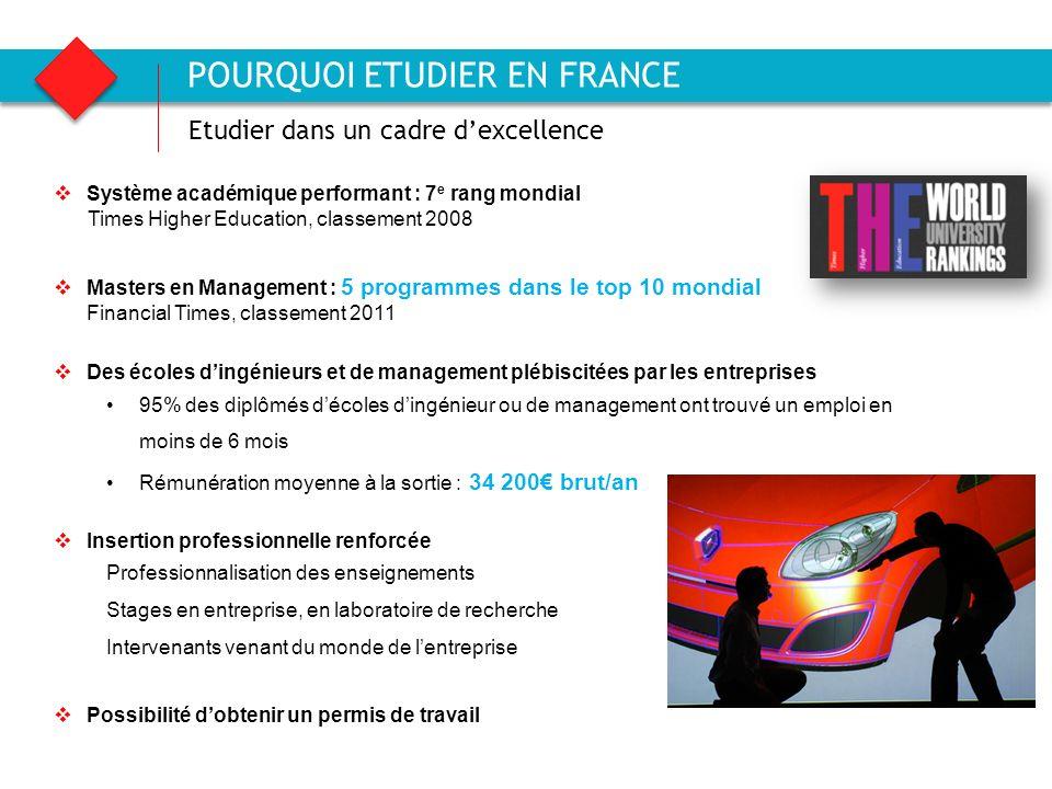 Agence française pour la promotion de lenseignement supérieur, laccueil et la mobilité internationale 14 Système académique performant : 7 e rang mond