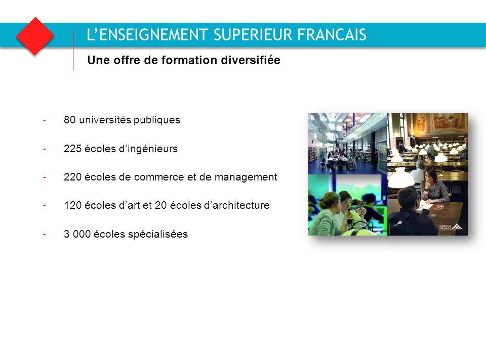 Agence française pour la promotion de lenseignement supérieur, laccueil et la mobilité internationale LENSEIGNEMENT SUPERIEUR FRANCAIS 5 - 80 universi