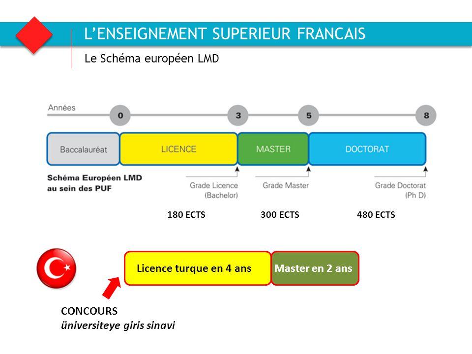 Agence française pour la promotion de lenseignement supérieur, laccueil et la mobilité internationale Le Schéma européen LMD LENSEIGNEMENT SUPERIEUR F