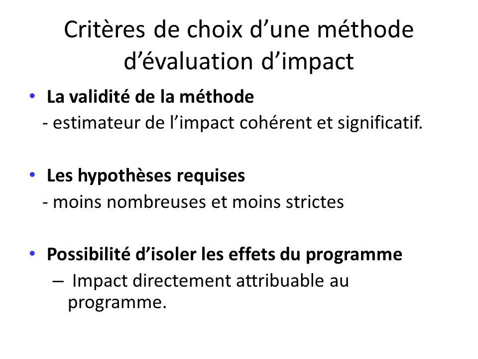 Critères de choix dune méthode dévaluation dimpact La validité de la méthode - estimateur de limpact cohérent et significatif. Les hypothèses requises