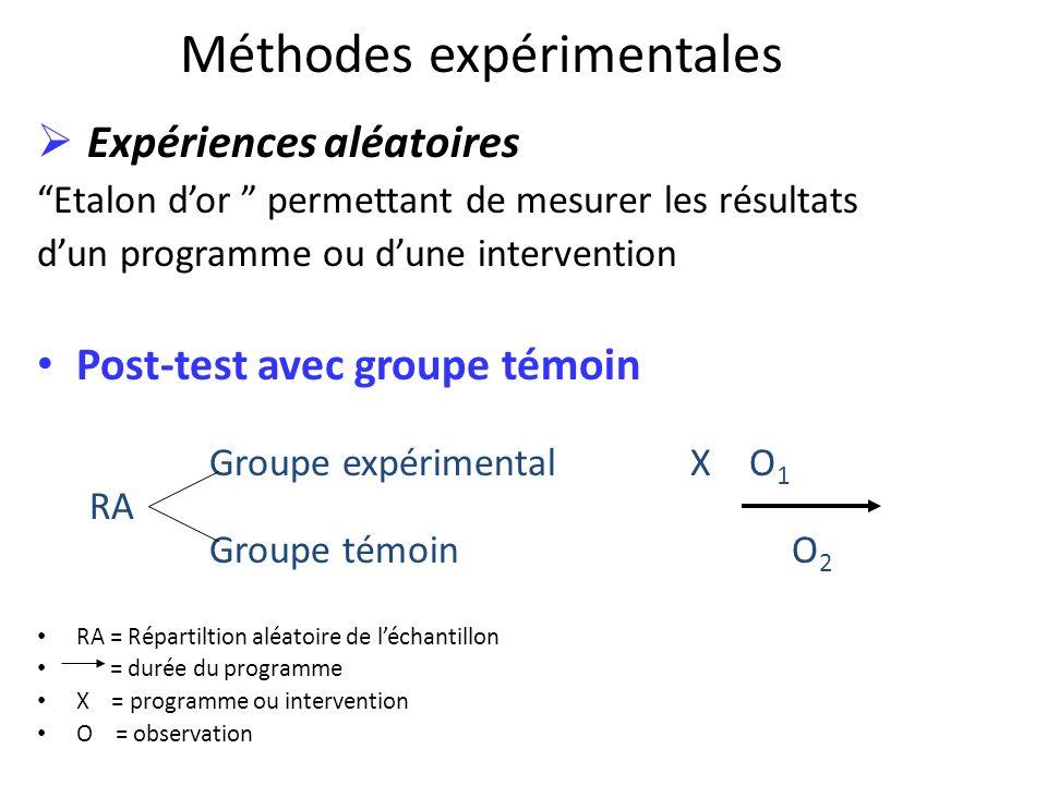 Méthodes expérimentales Expériences aléatoires Etalon dor permettant de mesurer les résultats dun programme ou dune intervention Post-test avec groupe