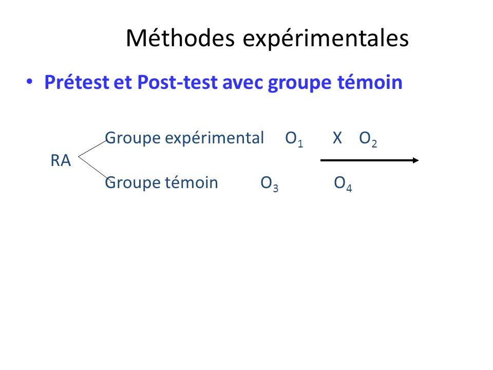 Méthodes expérimentales Prétest et Post-test avec groupe témoin Groupe expérimental O 1 X O 2 RA Groupe témoin O 3 O 4