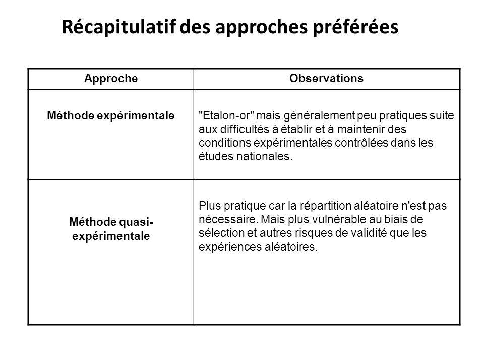 Récapitulatif des approches préférées ApprocheObservations Méthode expérimentale