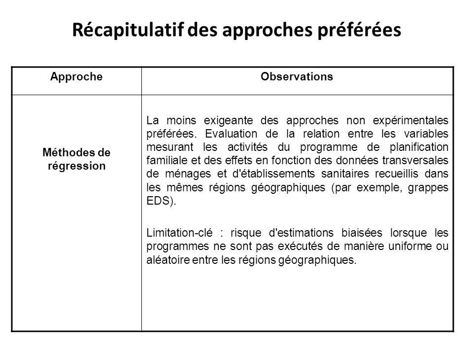 Récapitulatif des approches préférées ApprocheObservations Méthodes de régression La moins exigeante des approches non expérimentales préférées. Evalu