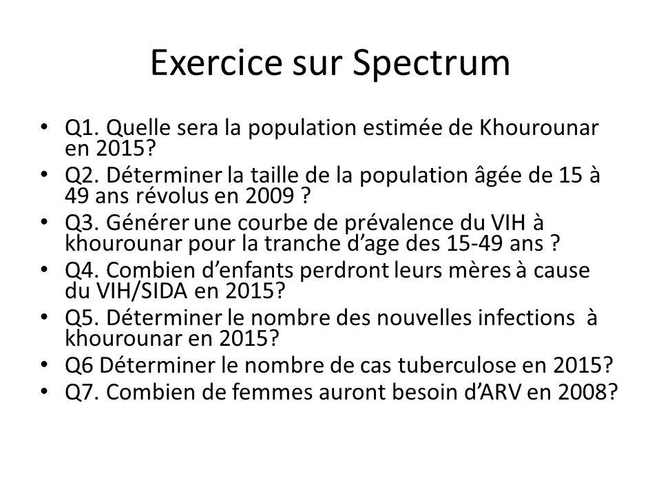 Exercice sur Spectrum Q1. Quelle sera la population estimée de Khourounar en 2015? Q2. Déterminer la taille de la population âgée de 15 à 49 ans révol