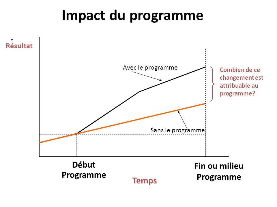 . Début Programme Fin ou milieu Programme Temps Résultat Combien de ce changement est attribuable au programme? Impact du programme Avec le programme