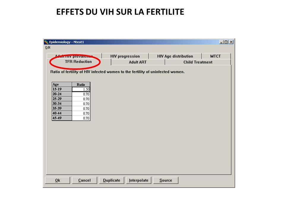 EFFETS DU VIH SUR LA FERTILITE