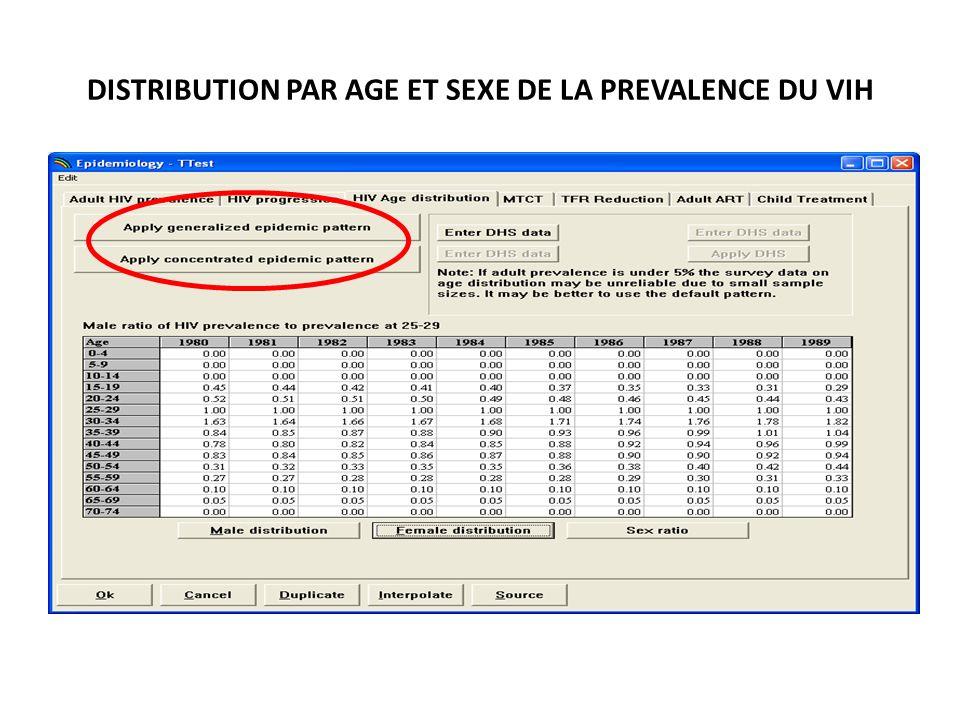 DISTRIBUTION PAR AGE ET SEXE DE LA PREVALENCE DU VIH