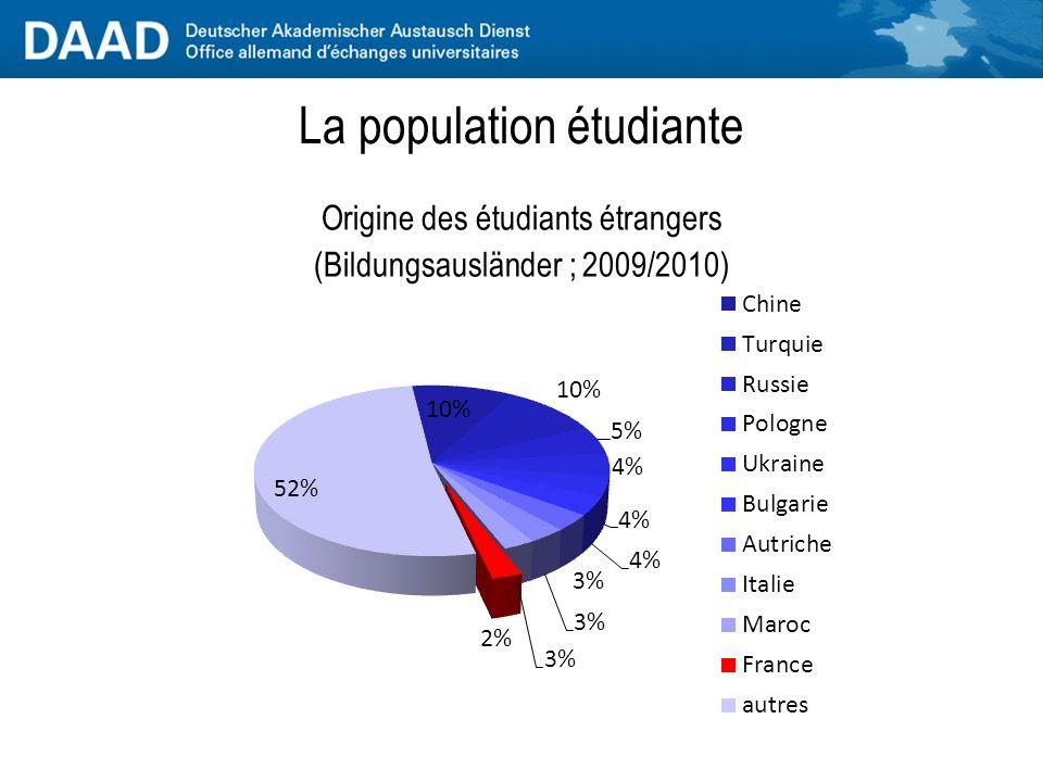 LAllemagne compte environ 11,5 % détudiants étrangers, elle se situe ainsi en 3 e place comme pays daccueil détudiants internationaux* : La population étudiante Etats Unis595.872 Grande Bretagne351.470 Allemagne258.516 France246.612 Australie244.309 Canada132.246 * source : OCDE, 2010.